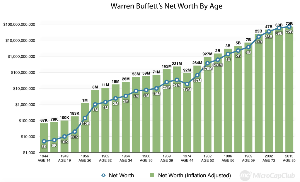 Warren-Buffett's-Net-Worth-By-Age-chart[1]
