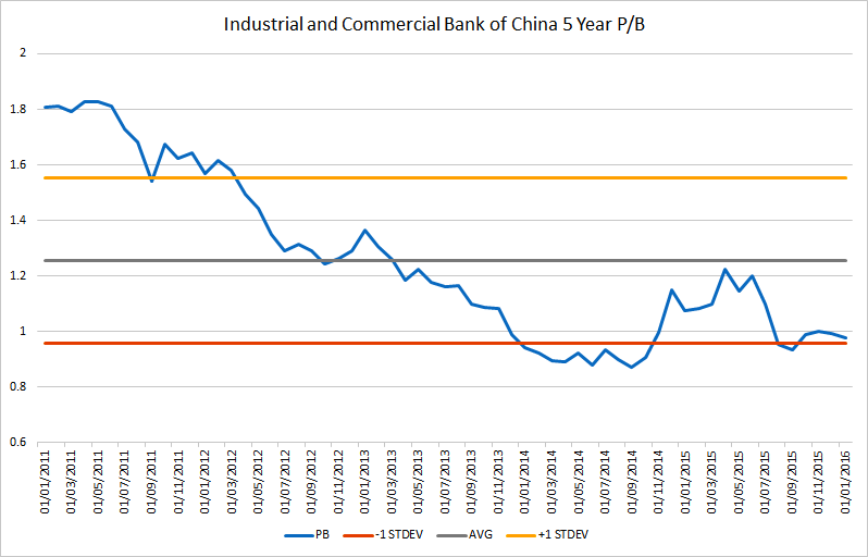 2 Industrial and Commercial Bank of China Ltd