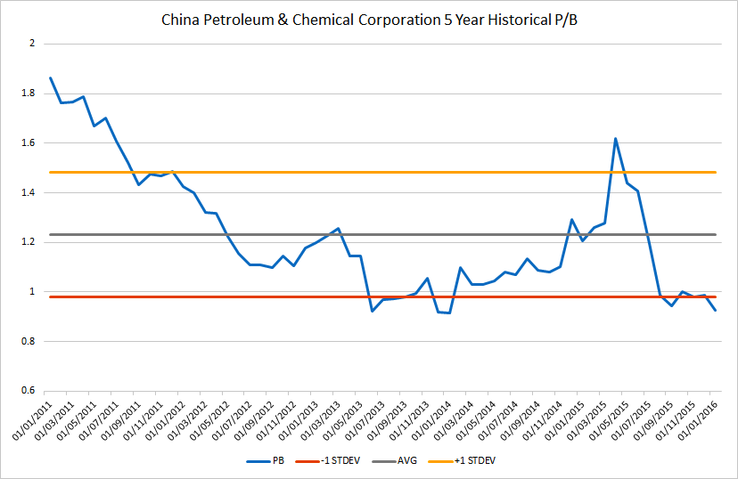 6 China Petroleum & Chemical Corporation