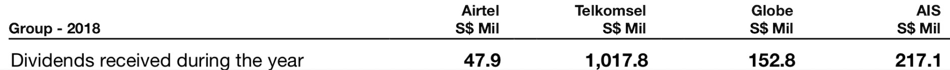 Singtel has dropped more than 30%   is it a buy at 5 9% yield? | The